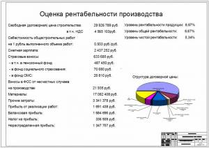 Административно-офисное здание. Оценка рентабельности производства