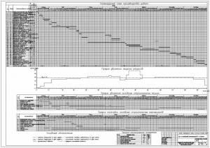 Цех по производству молокопродуктов. Календарный план производства работ